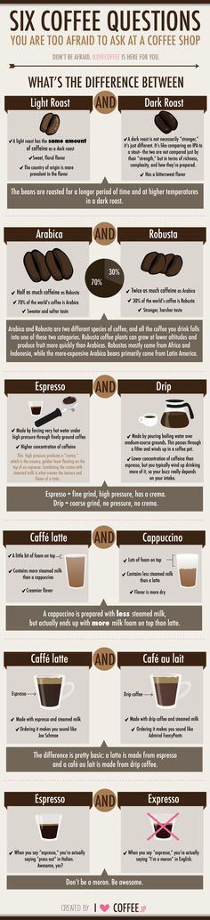 6 coffee questions you are too afraid to ask your barista | #Coffee #Infografía