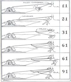 Advanced rescue technique: Rigging a Z-Drag, page 1