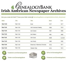 """Here is a list of Irish American Newspapers available online at GenealogyBank.com. Learn how to use them for Irish genealogy research at the GenealogyBank blog: """"Irish American Newspapers for Genealogy at GenealogyBank."""" http://blog.genealogybank.com/irish-american-newspapers-for-genealogy.html"""