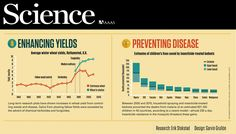 Between 2000 and 2010, household spraying and insecticide-treated bednets prevented the deaths from malaria of an estimated 831,100 children in 43 countries, according to a recent model—almost 230 a day. Insecticide resistance in mosquitoes threaten these gains.