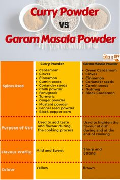 Difference Between Curry Powder VS Garam Masala Spiceitupp - Ayurveda Rezepte Homemade Spice Blends, Homemade Spices, Homemade Seasonings, Spice Mixes, Pork Curry Recipe, Curry Recipes, Masala Spice, Masala Curry, Curry Spices