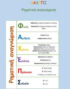 Preschool Projects, Preschool Education, Greek Language, Speech And Language, Teaching Techniques, Teaching Tips, Primary School, Elementary Schools, Christmas Language Arts