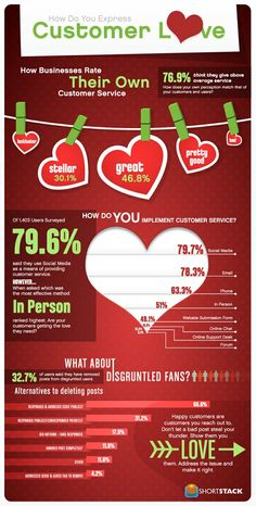 Customer-Love-And-Customer-Service-infographic  Find always more on http://infographicsmania.com
