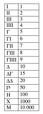 greek numerals - Google Search