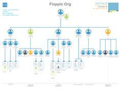 Creating a functional organization chart – Luke Bugbee – Medium Organizational Chart Design, Organizational Structure, Chart Infographic, Infographics, Flow Chart Design, Process Flow Chart, Illustrator, Powerpoint Design Templates, Information Graphics