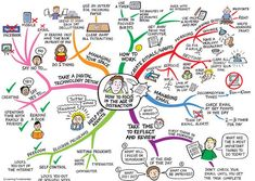 For the uninitiated, a mind map is a graphical organization of ideas and concepts that can be used to facilitate the generation of ideas and the learning process. The reason...