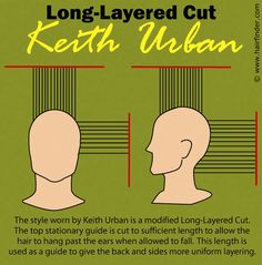 Haircut Diagram For Women S Mid Century Haircuts Vintage