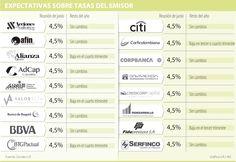 Banco de la República dejaría inalteradas sus tasas de interés en 4,5%