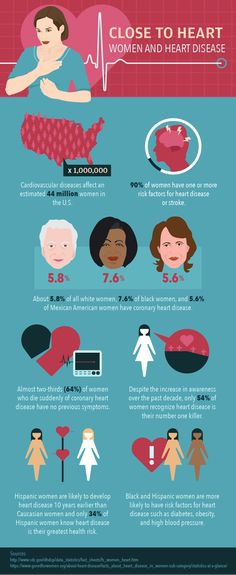 Women And Heart Disease Infographic # heart attack symptoms in women cardiovascular disease Heart Attack Health And Fitness Tips, Health Advice, Health Care, Health Diet, Health Snacks, Health Quotes, Medical Problems, Cardiovascular Disease, Workout