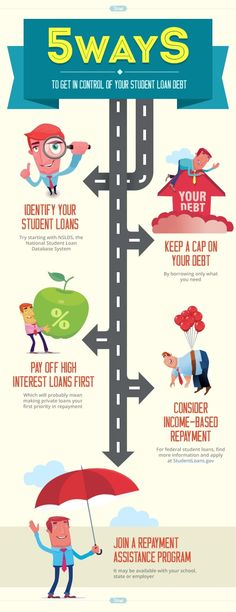Take Control of Student Loans infographic