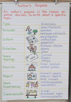 authors purpose three teaching activities teaching activities teaching writing teaching skills student teaching
