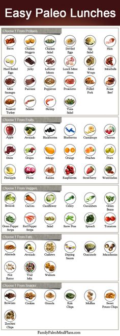 Use this handy reference sheet to throw together endless varieties of Paleo lunches that don't include a sandwich!