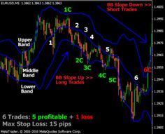 Bollinger Band Scalping Strategy