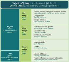 POLSKI JAZYK / КУРСЫ ONLINE / Мои курсы Polish Language, Poland, Education, Learning, Journaling, Learn Polish, Studying, Teaching, Onderwijs