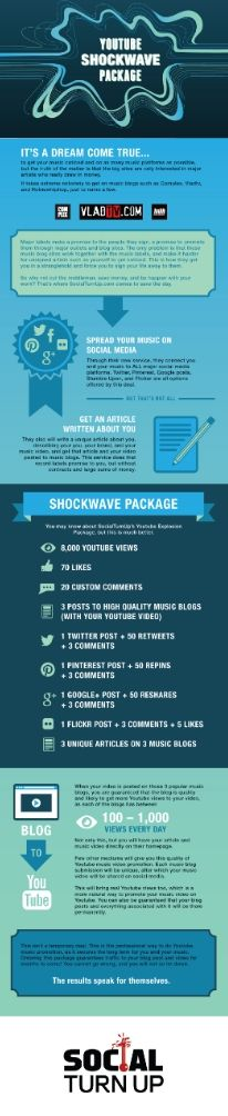 Youtube Shockwave Package offers to get your music onto music blog sites, expanding the capabilities and opportunities to promote your music video on Youtube AND some of the most popular music blogs.