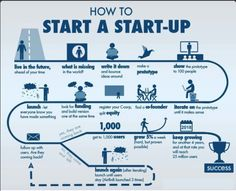 How to StartUp A #Startup #tips #travel #plan #stepbystep #DIY