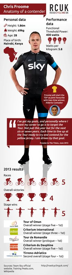 Chris Froome, infographic, ©Factory Media 2013