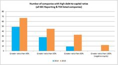 Why You Should Examine Debt Levels To Predict Next Oil & Gas M&A Mega Deal - Oilpro