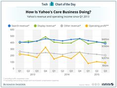Yahoo's core business does not seem to be worth much ... little profit, no growth ...