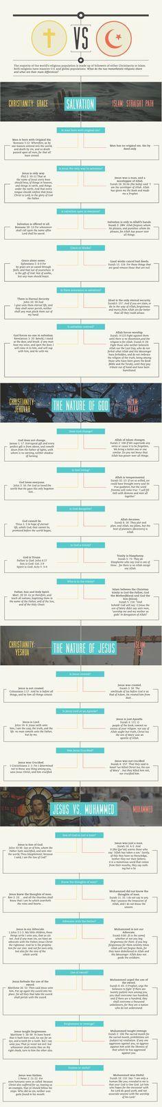 Islam vs Christianity Infographic