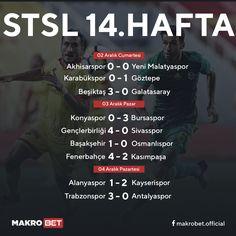 Sportoto Süper Lig'de 14 hafta sonra lider değişti. Derbiyi kaybeden Galatasaray liderlik koltuğundan inmek zorunda kaldı. 30 puanla Medipol Başakşehir zirveye yerleşirken, 29 puanla Galatasaray ikinci, 26 puanla ve averajla Fenerbahçe, Beşiktaş ve Kayserispor takiplerini sürdürüyor. http://makrobet17.com