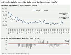 110613 Venta viviendas España