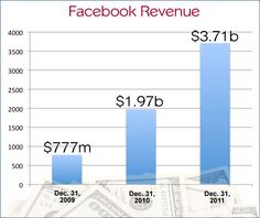 The lion's share of Facebook's revenue comes from advertising, but the percentage is declining over the past couple years. Facebook reports that 85 percent of its 2011 revenue came from ads, down from 95 percent in 2010 and 98 percent in 2009.