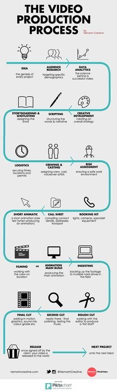 The Video Production Process Infographic (Minutes Design)