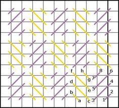 Alternating Cashmere Stitch diagram