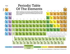 A free Periodic Table of the Elements and a 12-page set of printable worksheets