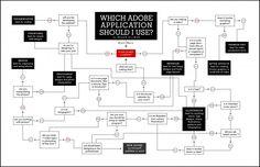 ¿Qué aplicación de Adobe debo usar? #infografia #infographic #software