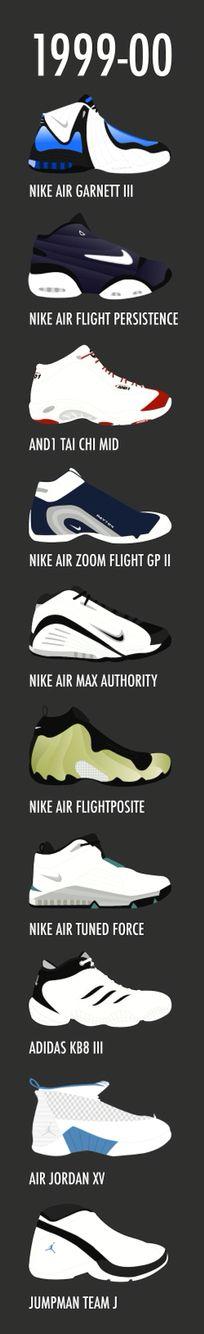 Nike,reebok, and1, Jordan, adidas, team Jordan, posite, Garnett