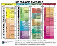 The Geological Society of America - Full Earth Geological Time Scale