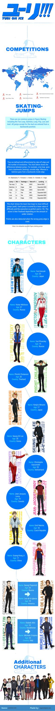 yuri on ice, infographic, skate locations, jump types, characters
