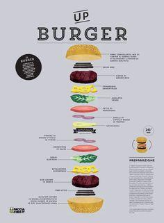 recipe infographic - Google претрага