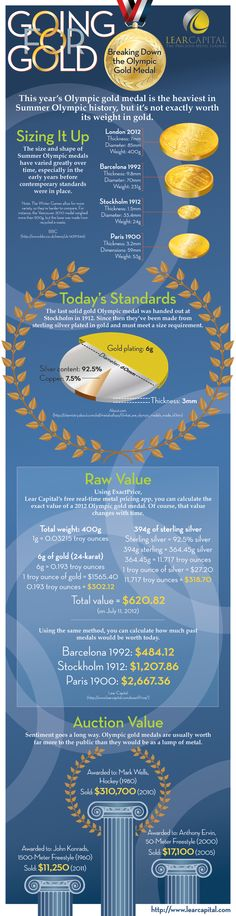 Going for Gold... Breaking Down the Olympic Gold Medal Infographic