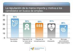 La reputación de la marca influye más que el sueldo al momento de aceptar un trabajo. #EmbajadorDeMarca  http://www.manpowergroup.com.mx/uploads/estudios/Marca_Empleador.pdf?utm_source=post&utm_medium=sm&utm_campaign=Marca_Empleador