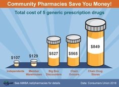 2018 Consumers Union Report Shows Independent Pharmacies Save You Big Money Over Chains Big Money, Save Your Money, Independent Business, Small Business Marketing, Save Yourself, Pharmacy, Good News, Drugs, Promotion Ideas