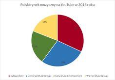 youtube_polska2016