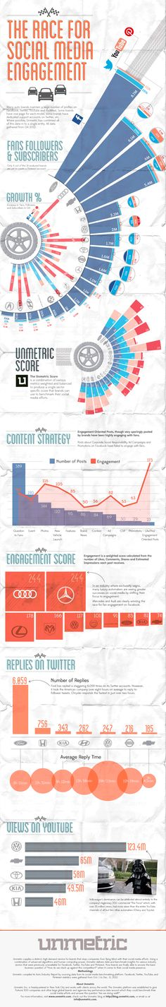 The Race For Engagement - How Are Car Brands Using Social Media? [INFOGRAPHIC]