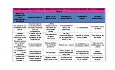 Frases apropiadas para incluir en observaciones de boletas, expedientes, reportes, notas a padres de familia