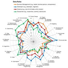 Data Scientists: Skills Mix, Team Makeup – Data Science Central