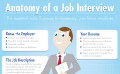 The Anatomy of A Good Job Interview