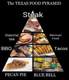 Texas Food Pyramid: god no wonder some of is are fat lol