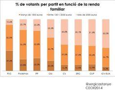 Votants de partits segons la renda. CEO 3/2014. Sergi Castanyer.