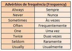Adverbs of Frequency English Time, English Course, English Study, English Class, English Lessons, Learn English, Learn Spanish, Spanish Words, English Words