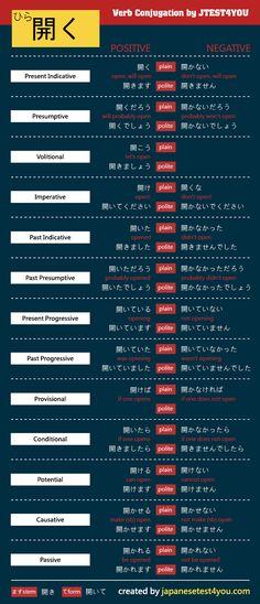 Conjugation of Japanese verb 開く (hiraku): http://japanesetest4you.com/flashcard/%e9%96%8b%e3%81%8f-hiraku/
