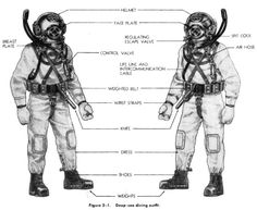 Deep Sea Diving Outfit is comprised of Helmet, diving suit, breastplate, weighted belt, communications, divers boots, a knife, air hose
