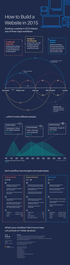 How to Build a Website in 2015 #infographic #Website #WebDesign https://plus.google.com/u/0/b/104242573671517206805/+Xtremefreelance
