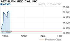Point Roberts, WA, New York, NY - July 22, 2013 (Investorideas.com newswire) Investorideas.com, an investor research portal specializing in investing ideas in leading sectors including biotech and medical technology stocks, issues a trading alert for Aethlon Medical, Inc. (OTCQB: AEMD), The stock is trading at $0.13, gaining 0.0180 or 16.07% 10:30AM EDT on over 460,000 shares.